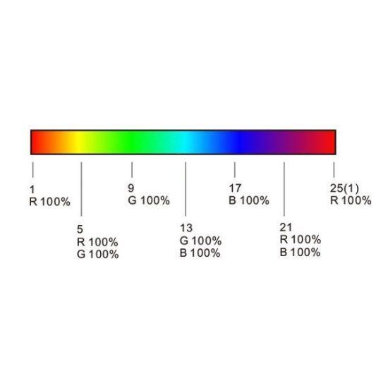 OPTONICA  négy zónás RGB+W LED szalag távirányító / AC6345