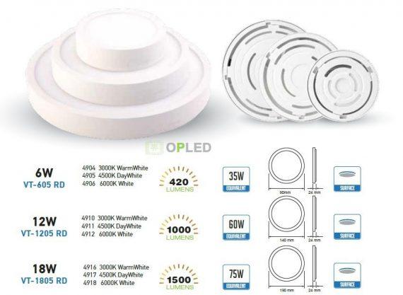 OPTONICA FALON KÍVÜLI LED PANEL / 18W / KÖR / 225mm /nappali fehér/ DL2518
